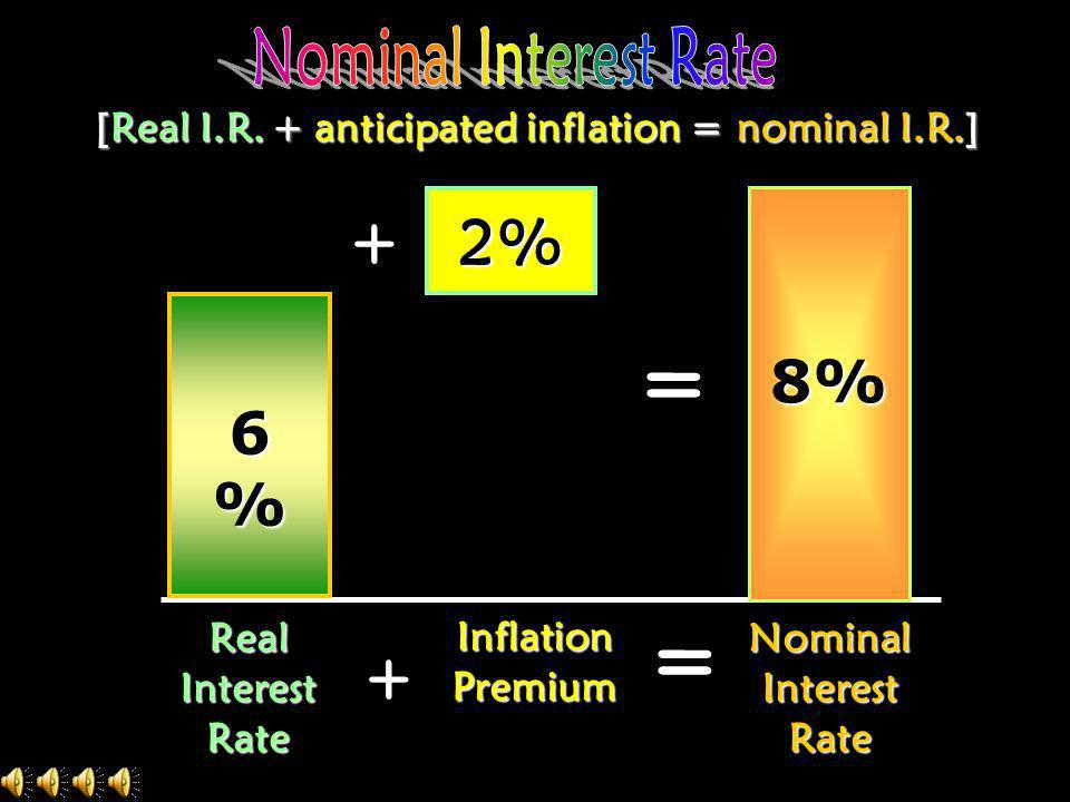 [Real I.R. + anticipated inflation = nominal I.R.]